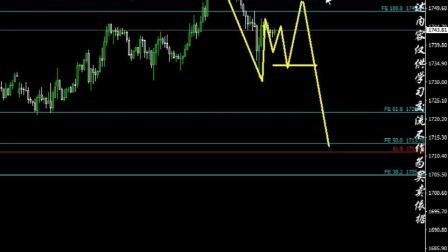 2021.4.11黄金+白银+原油+比特币短线机会-元吉波浪理论(视频)