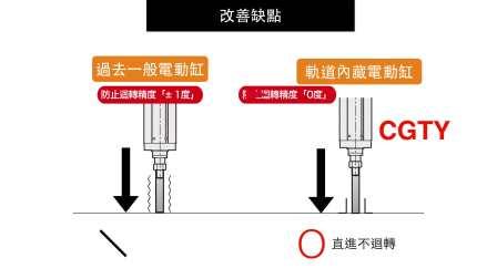 超进化推杆式电动缸 CGTY Series