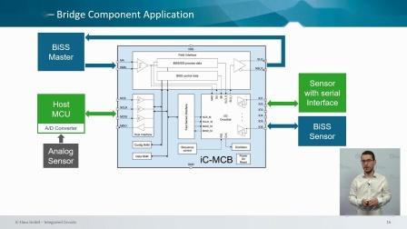 技术交流 - iC-MCB 和 iC-BL - 用 BiSS 编码器监控系统状态