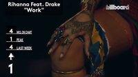 【猴姆独家】Rihanna夺冠!2016年第9期美国Billboard单曲榜Top 10揭晓!