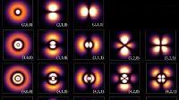 【量子世界】薛定谔波动方程