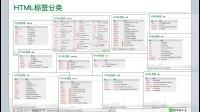 4.3 HTML标签分类介绍