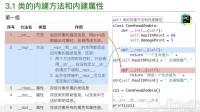 【WeixiStyle Python OOP】第三章 对象的方法和属性(1/4)