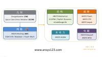 1 ANSYS2020-Workbench LS-DYNA简介-刘尧