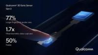 高通发布第二代屏下指纹技术,iPhone 13或有望采用!