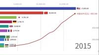 震撼!2分钟看中国GDP攀升动态图
