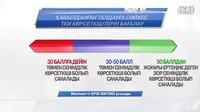 哈萨克斯坦 ---- 数字与数据 【第四期】