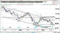崔荣:美元日元中长期走势分析(10月15日)