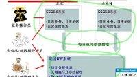 SAP培训_BW HANA视频03_BW水晶报表