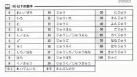 明王道日语 新标准日本语 第2课第34页 100以下的数字