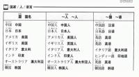 明王道日语 新标准日本语 第1课第24页 国家人语言