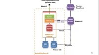 Building Powerful Web Applications in aws