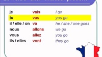 French Lesson 22 - ALLER