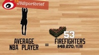 一个NBA球员顶几个你,一个詹姆斯400个奥巴马
