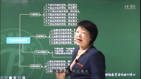 中医及中西医执业(助理)医师公共部分 导学课程 第1讲 中医诊断学(一)