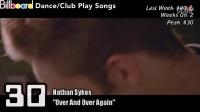 【Dj电音吧】Billboard Dance_Club Play Songs TOP 50 (01_02_2016)