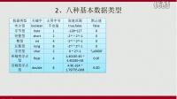 磨砺营_马剑威_Java_02_Java语法基本功_2_八种基本数据类型
