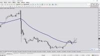 07-15-外汇市场实战解析