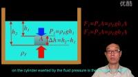 AP物理2 4 buoyant force and Archemedies Principle 浮力和阿基米德原理AP physics 2