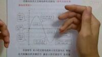 家电维修基础培训(20集全)——电子理论术语解释02