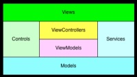 稻子-RAC+MVVM 实战:LPDMvvmKit