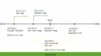 一張圖表告訴您該如何使用各種英文文法時態.mp4