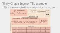 手把手带你入门微软Graph Engine