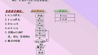 谭浩强版C语言程序设计视频教程(2)曾怡主讲-算法