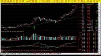 市场空间中短线分析原则】提前预测市场的方法股票形态2--老鸭头康