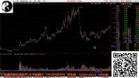 【超清】敢跌就敢买这几只股节 股票基础技巧股票形态5--楔形