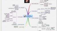 3.蓝丝雨TC教程编程思维导图的构成和使用方法