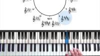 [PianoGroove] 1. 自然大调音阶