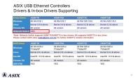 【亚信电子】工业/嵌入式网路与桥接器芯片领航者