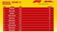F1 2018 比利时站最快进站