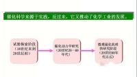 Part1 催化应用的发展过程