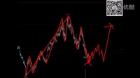 斐波那契VS波浪理论:锯齿型调整(期货市场铁矿、塑料为例)