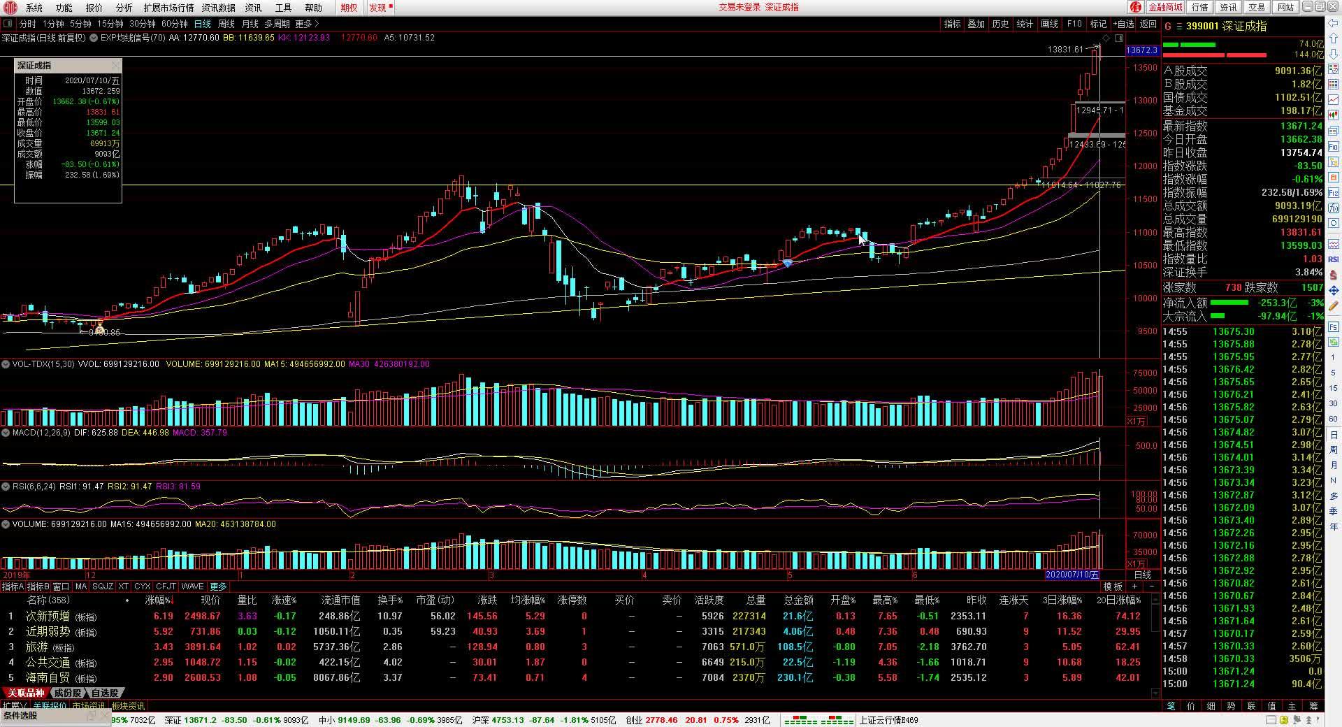 股市银狐股票入门基础知识 股票技术分析 牛市判断条件