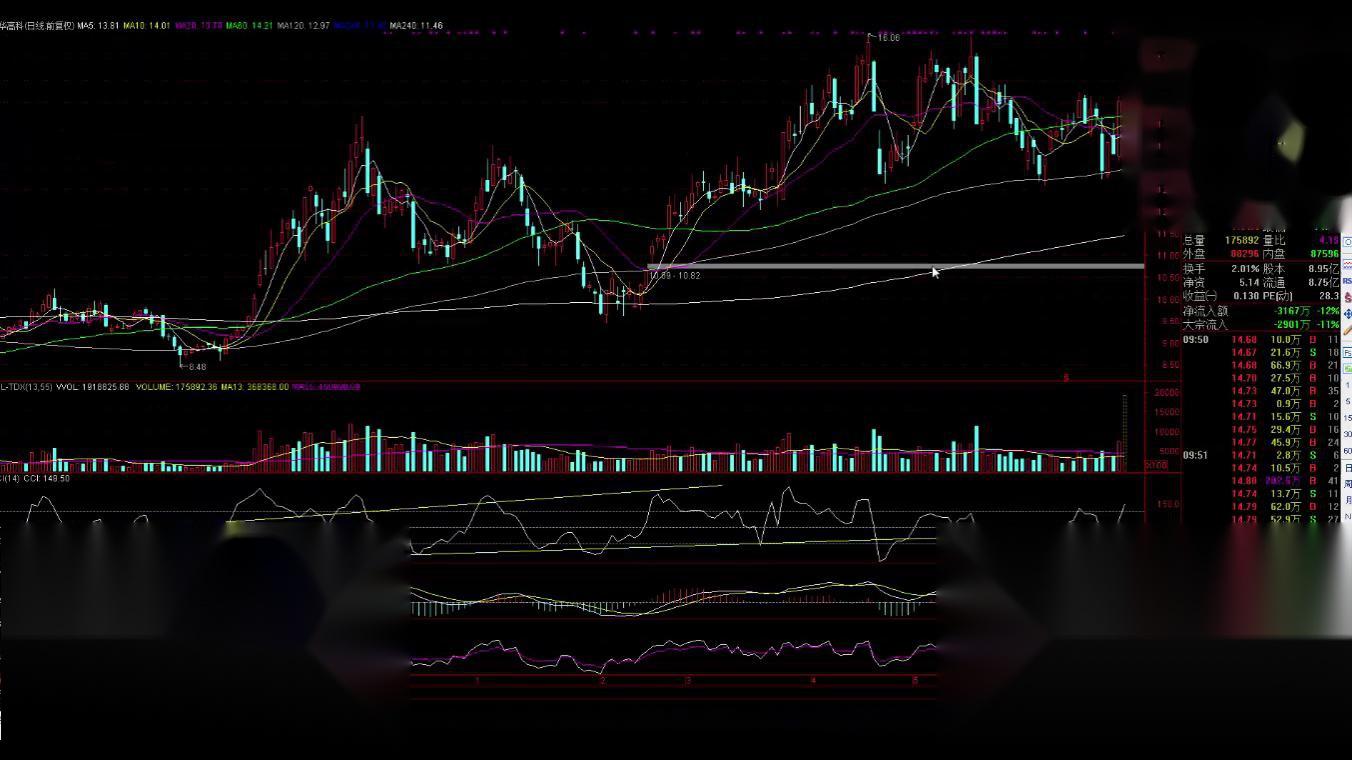 股票基础入门课程 股票技术分析 股票高级课程 股市银狐量能理论_3