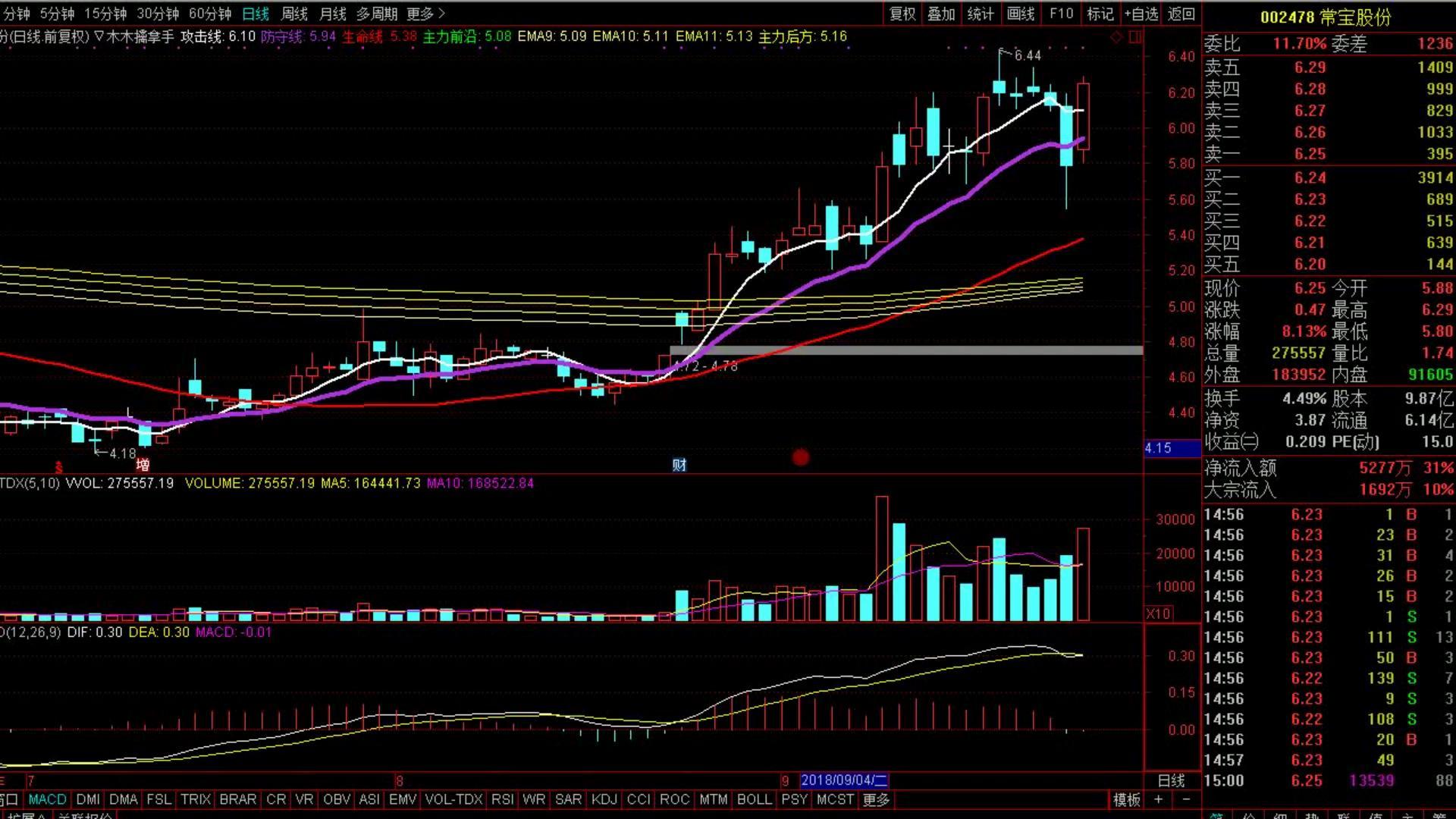 股票短线操作技巧 股票神秘盘口语言 (4)