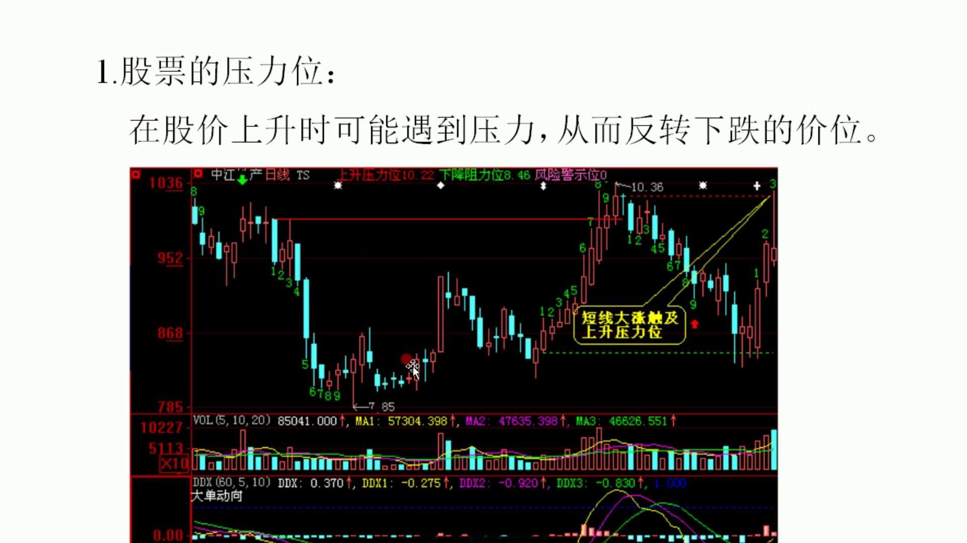 怎样来看股票的压力位和支撑位 (4)
